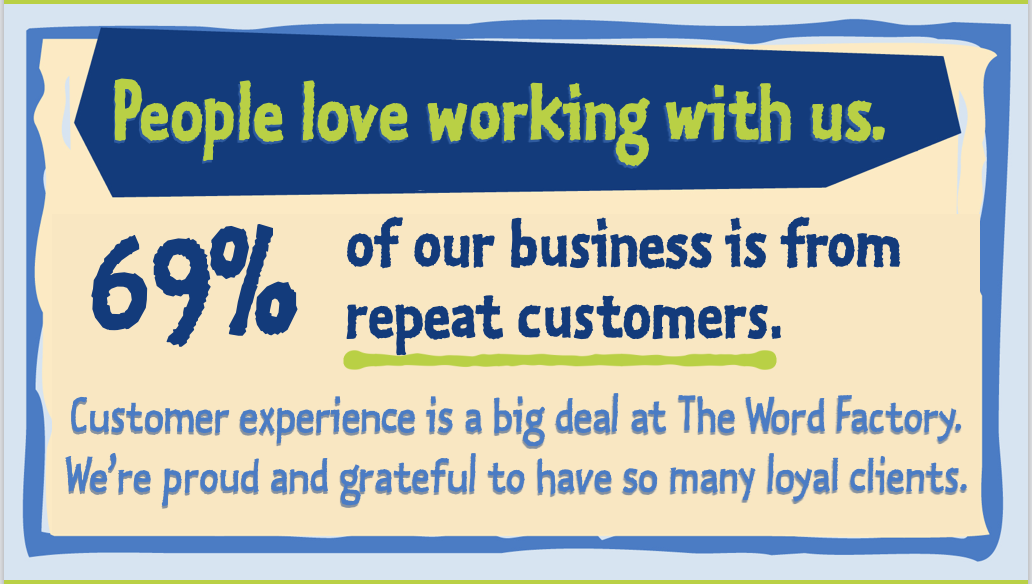 69% of The Word Factory's business is from repeat customers.